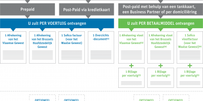 billing documents schema NL